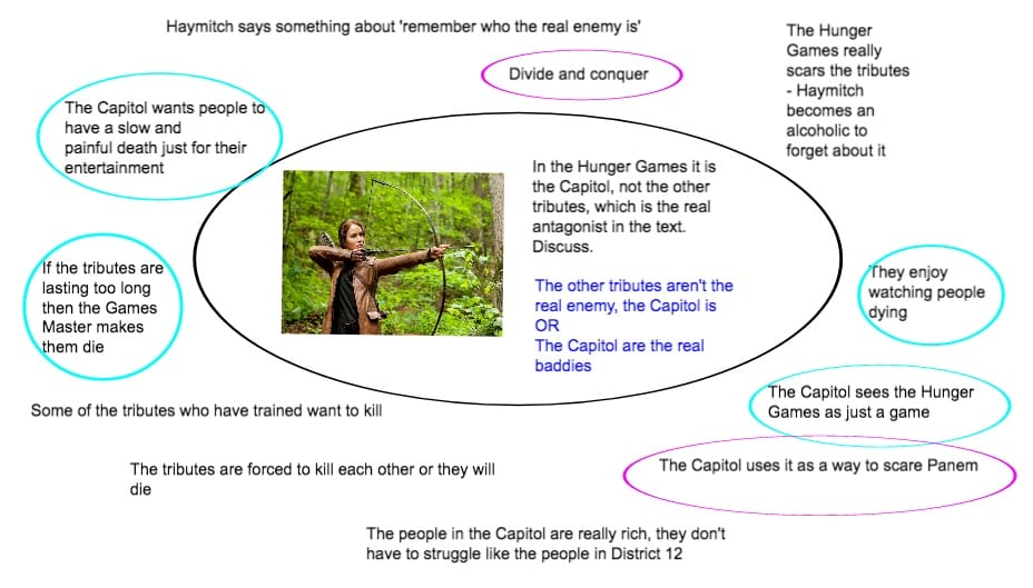 Hunger Games essay brainstorm